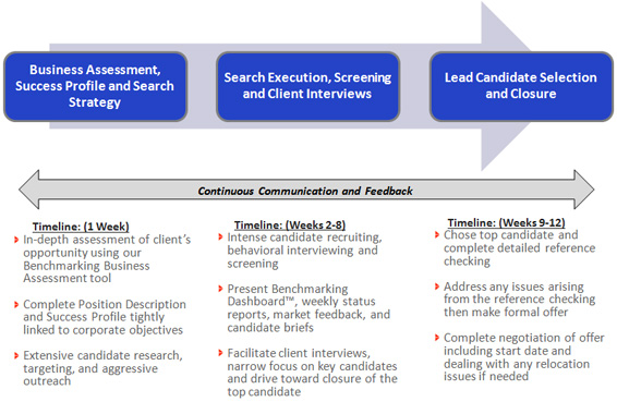 Executive Search Process Benchmark Executive Search